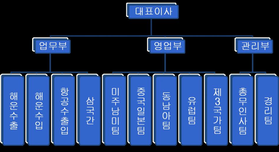 ppt_조직도